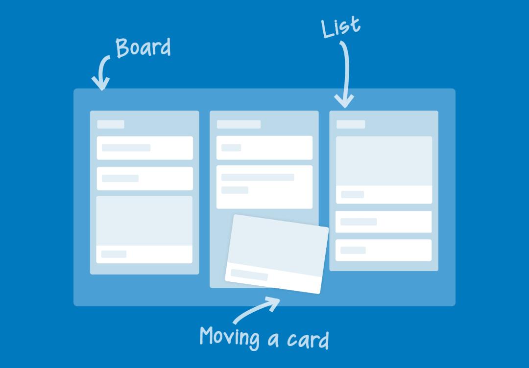 O que são os boards, lists e cards