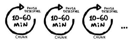 Técnica Chunking