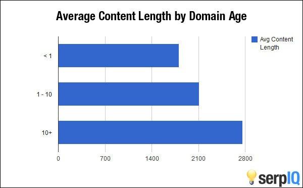 Fatores de Rankeamento do Google - Volume de conteúdo por tempo de domínio