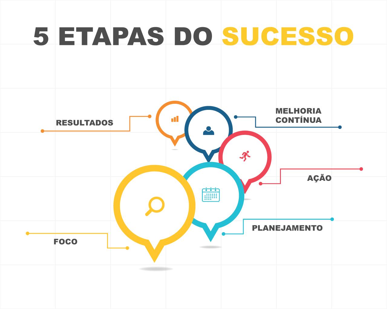 5 etapas do sucesso