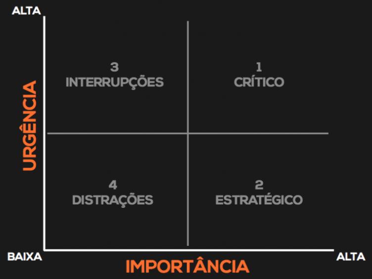 Nomenclatura dos quadrantes da Matriz de Prioridades